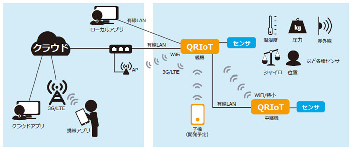 QRIoT 構成イメージ