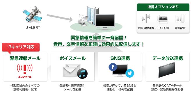市町村防災無線『デジタル同報無線システム』