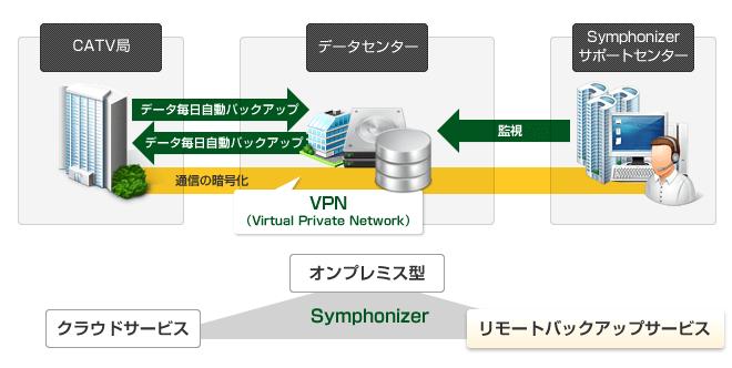 ケーブルTVソリューション Symphonizer