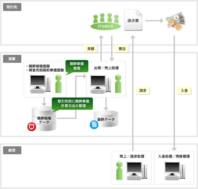 鶏卵業向け販売管理システム概要図