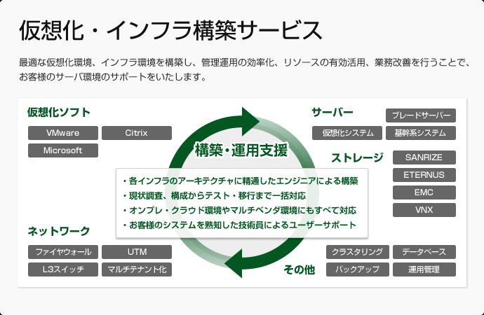 仮想化・インフラ構築サービス