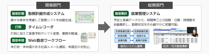 勤怠管理ソリューション(工場・病院編)