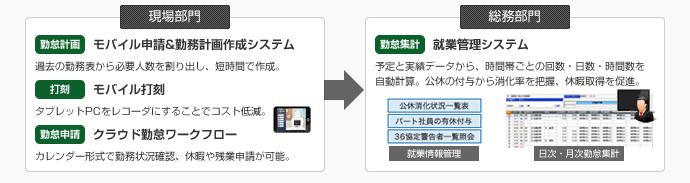 勤怠管理ソリューション(店舗・テナント編)