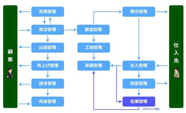 機械加工業様向け生産管理システム『工場の望』 style=