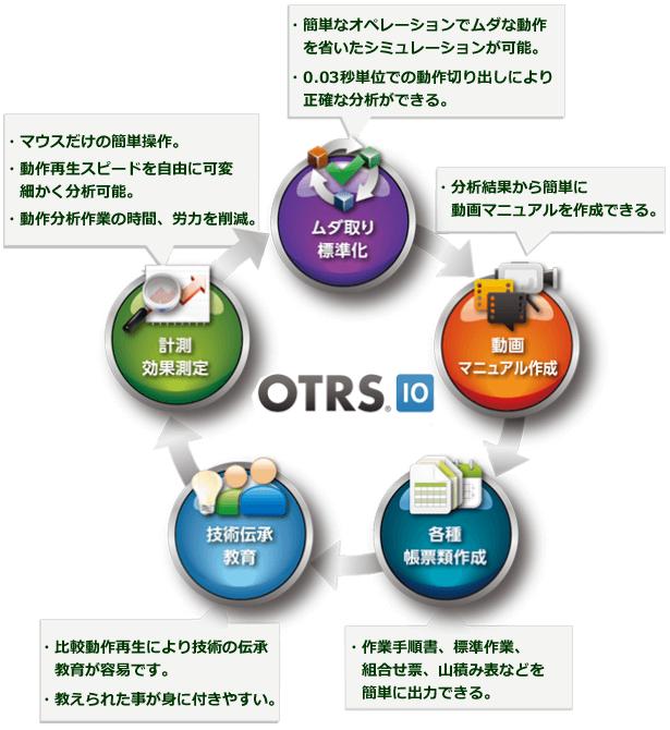 OTRS作業分析による業務最適化