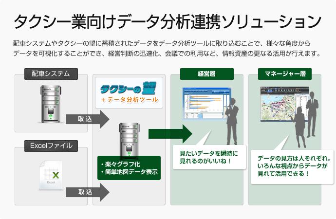 タクシー業向けデータ分析連携ソリューション
