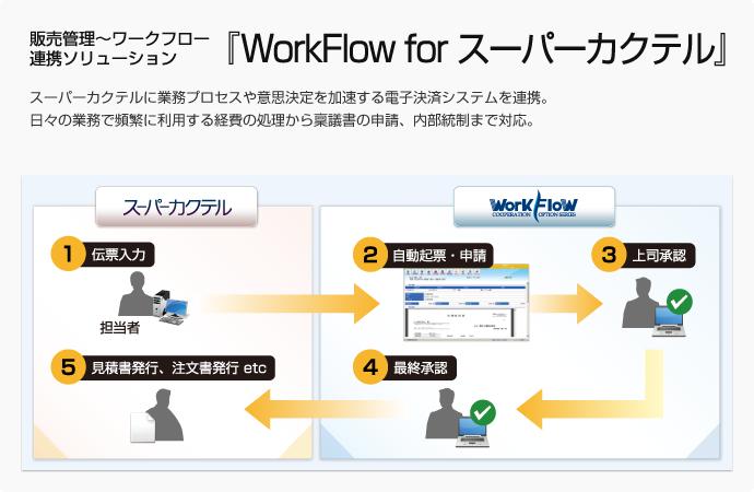 販売管理~ワークフロー連携ソリューション『WorkFlow for スーパーカクテル』