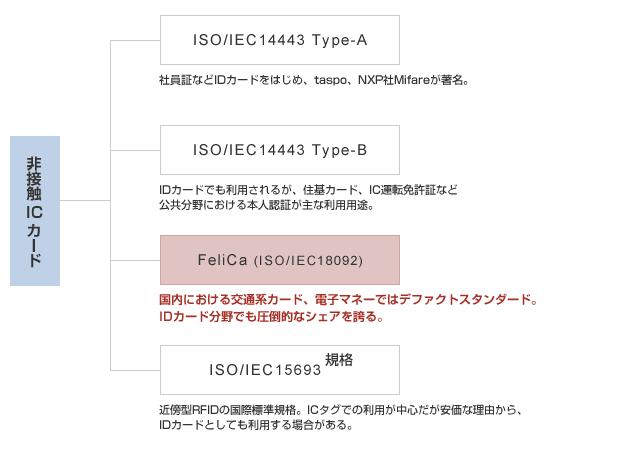 非接触ICカードの主な種類