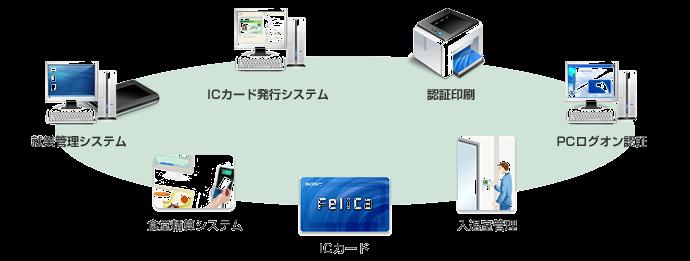 かんたんICカード発行ソリューション
