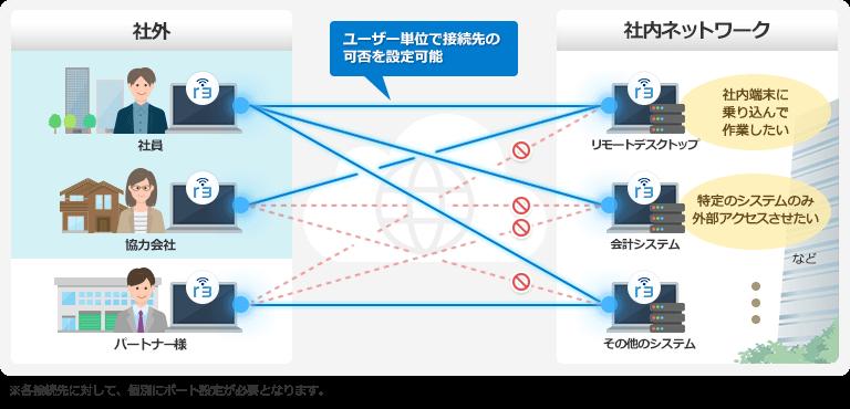 ユーザー毎に接続先の可否を設定してリモート接続