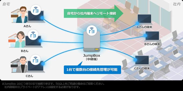 JumpBox(中継機)を活用したリモートワーク