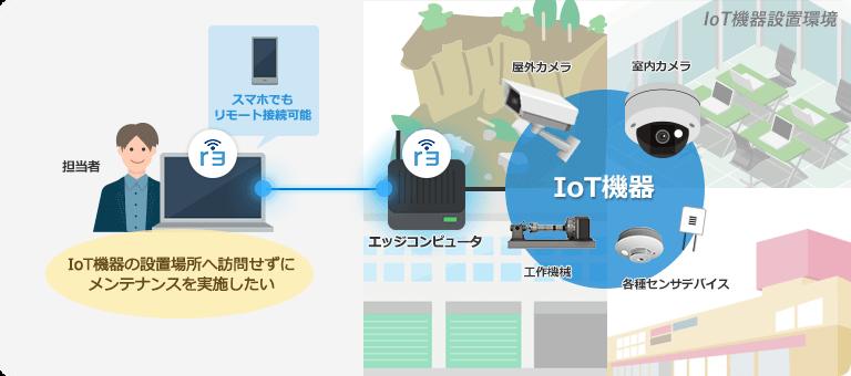 IoT機器のリモートメンテナンス