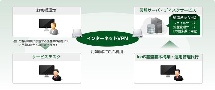 AZCLOUD IaaS Type-A インターネットVPNモデル