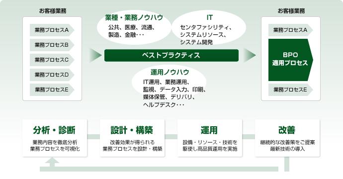 富士通FIP(BPOサービス)
