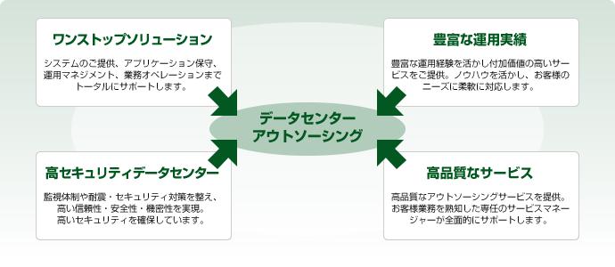富士ソフト(FIP)