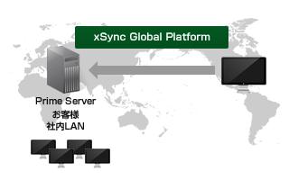 グローバルネットワーク・サービス1
